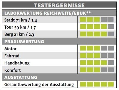 ub-giant-explore-e-plus-0-testergebnisse-e-bike-test-2017 (jpg)